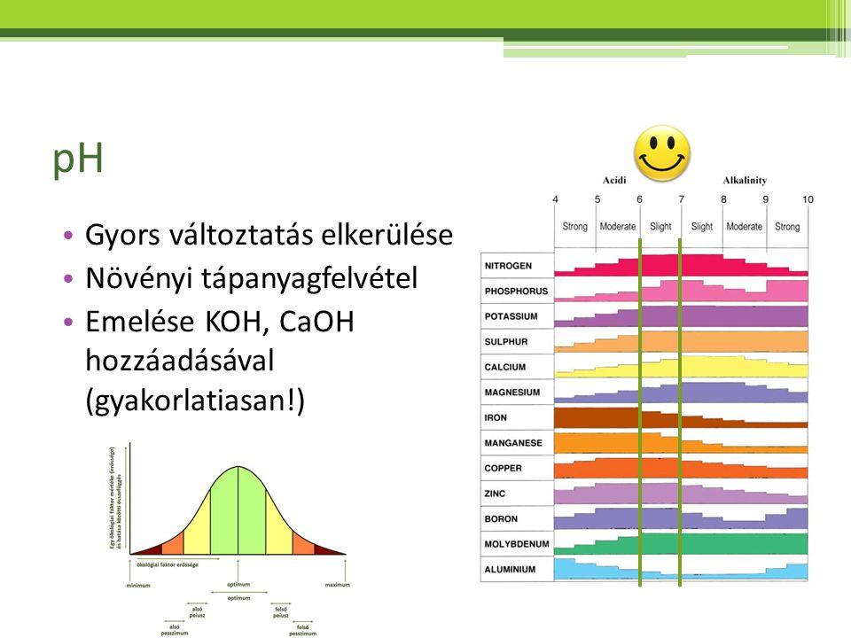 pH Gyors változtatás elkerülése Növényi tápanyagfelvétel Emelése KOH, CaOH hozzáadásával (gyakorlatiasan!)