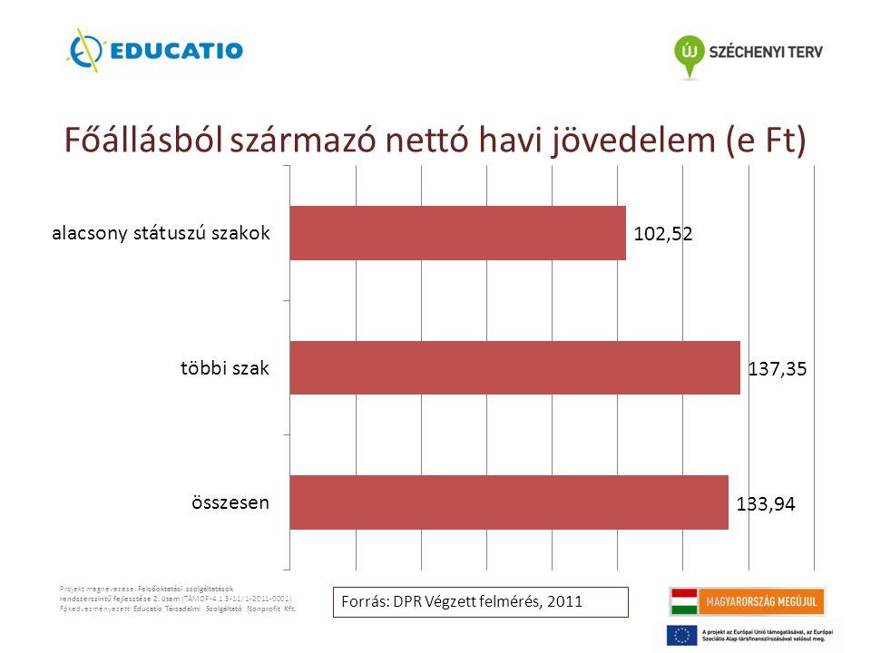 Főállásból származó nettó havi jövedelem (e Ft) Projekt megnevezése: Felsőoktatási szolgáltatások rendszerszintű fejlesztése 2.