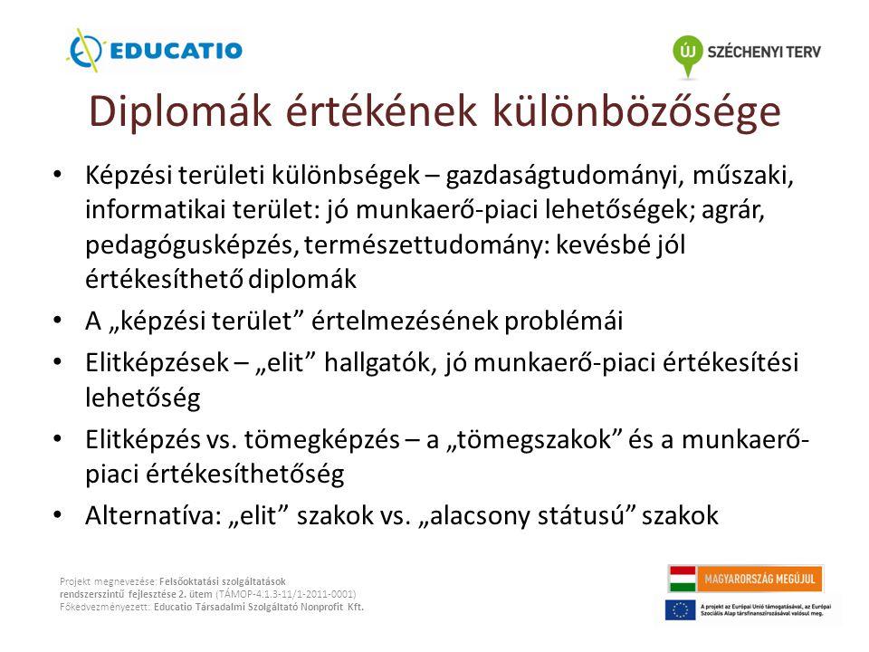 """Diplomák értékének különbözősége Képzési területi különbségek – gazdaságtudományi, műszaki, informatikai terület: jó munkaerő-piaci lehetőségek; agrár, pedagógusképzés, természettudomány: kevésbé jól értékesíthető diplomák A """"képzési terület értelmezésének problémái Elitképzések – """"elit hallgatók, jó munkaerő-piaci értékesítési lehetőség Elitképzés vs."""