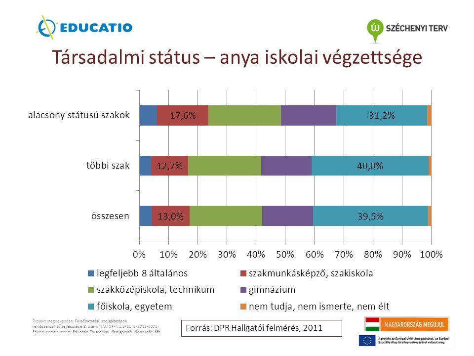 Társadalmi státus – anya iskolai végzettsége Projekt megnevezése: Felsőoktatási szolgáltatások rendszerszintű fejlesztése 2.