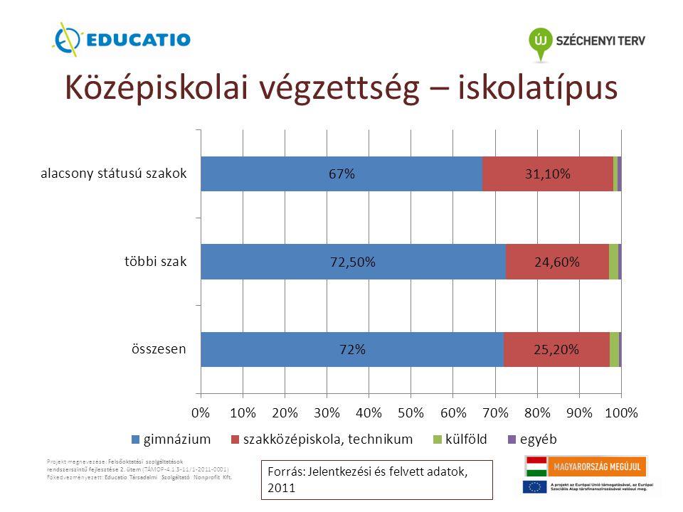 Középiskolai végzettség – iskolatípus Projekt megnevezése: Felsőoktatási szolgáltatások rendszerszintű fejlesztése 2.