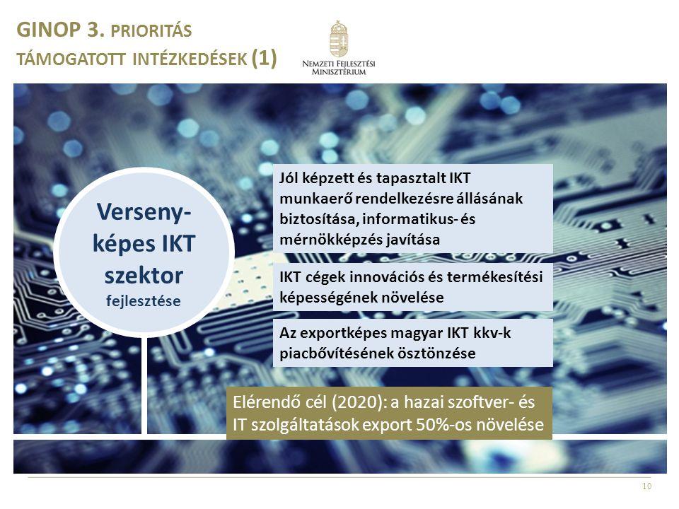 10 Verseny- képes IKT szektor fejlesztése Jól képzett és tapasztalt IKT munkaerő rendelkezésre állásának biztosítása, informatikus- és mérnökképzés javítása IKT cégek innovációs és termékesítési képességének növelése Az exportképes magyar IKT kkv-k piacbővítésének ösztönzése GINOP 3.