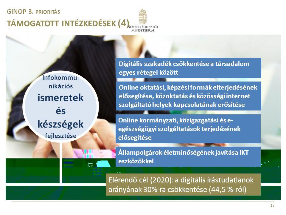 13 Infokommu- nikációs ismeretek és készségek fejlesztése GINOP 3. PRIORITÁS TÁMOGATOTT INTÉZKEDÉSEK (4) Digitális szakadék csökkentése a társadalom e
