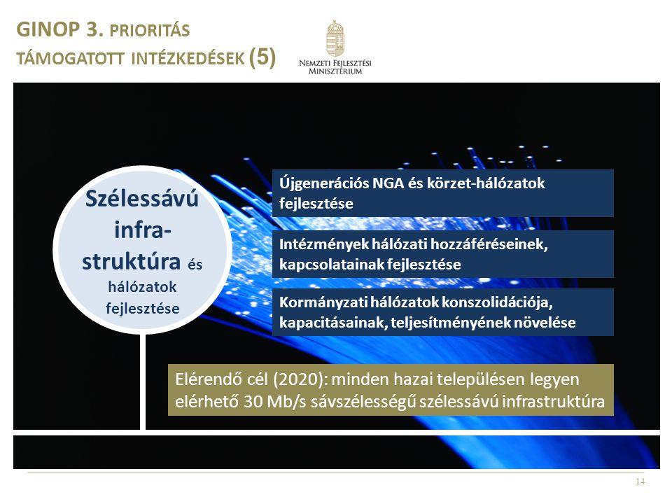 14 Szélessávú infra- struktúra és hálózatok fejlesztése GINOP 3. PRIORITÁS TÁMOGATOTT INTÉZKEDÉSEK (5) Újgenerációs NGA és körzet-hálózatok fejlesztés