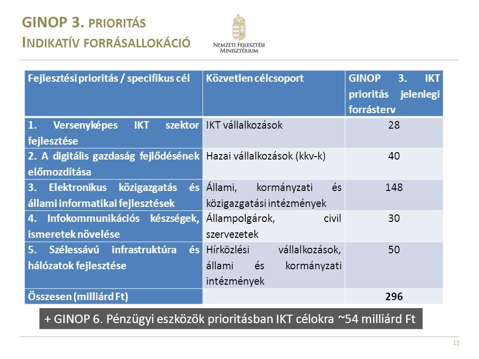 15 Fejlesztési prioritás / specifikus célKözvetlen célcsoport GINOP 3. IKT prioritás jelenlegi forrásterv 1. Versenyképes IKT szektor fejlesztése IKT