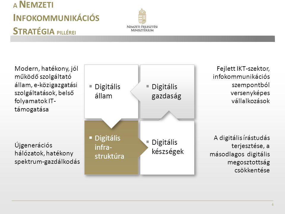 4 A N EMZETI I NFOKOMMUNIKÁCIÓS S TRATÉGIA PILLÉREI Modern, hatékony, jól működő szolgáltató állam, e-közigazgatási szolgáltatások, belső folyamatok IT- támogatása Újgenerációs hálózatok, hatékony spektrum-gazdálkodás Fejlett IKT-szektor, infokommunikációs szempontból versenyképes vállalkozások A digitális írástudás terjesztése, a másodlagos digitális megosztottság csökkentése  Digitális infra- struktúra  Digitális készségek  Digitális állam  Digitális gazdaság