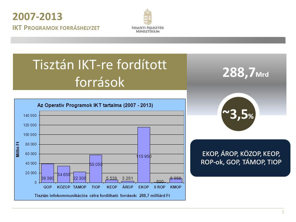 5 2007-2013 IKT P ROGRAMOK FORRÁSHELYZET Tisztán IKT-re fordított források ~3,5 % 288,7 Mrd 820 Mrd EKOP, ÁROP, KÖZOP, KEOP, ROP-ok, GOP, TÁMOP, TIOP