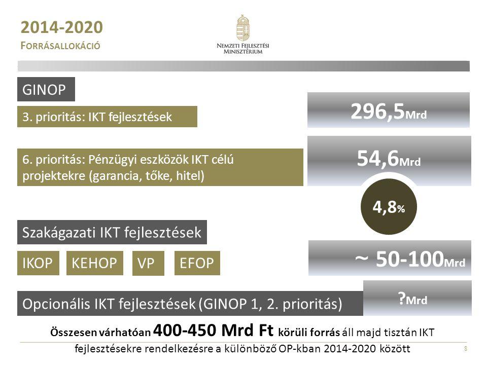 8 2014-2020 F ORRÁSALLOKÁCIÓ 3. prioritás: IKT fejlesztések 296,5 Mrd 820 Mrd 6. prioritás: Pénzügyi eszközök IKT célú projektekre (garancia, tőke, hi