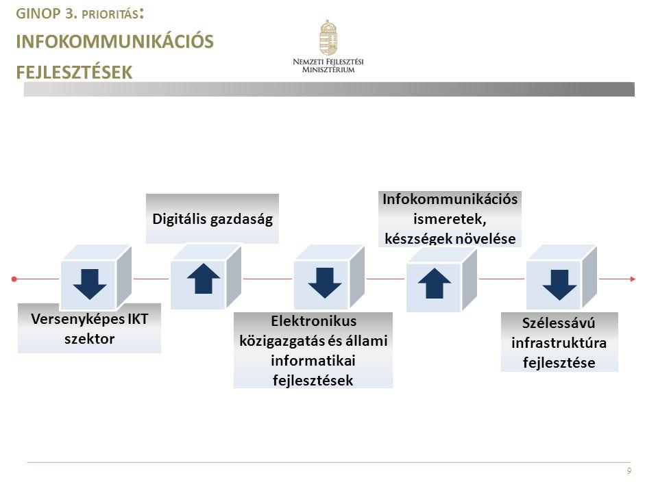 9 GINOP 3. PRIORITÁS : INFOKOMMUNIKÁCIÓS FEJLESZTÉSEK Szélessávú infrastruktúra fejlesztése Digitális gazdaság Infokommunikációs ismeretek, készségek