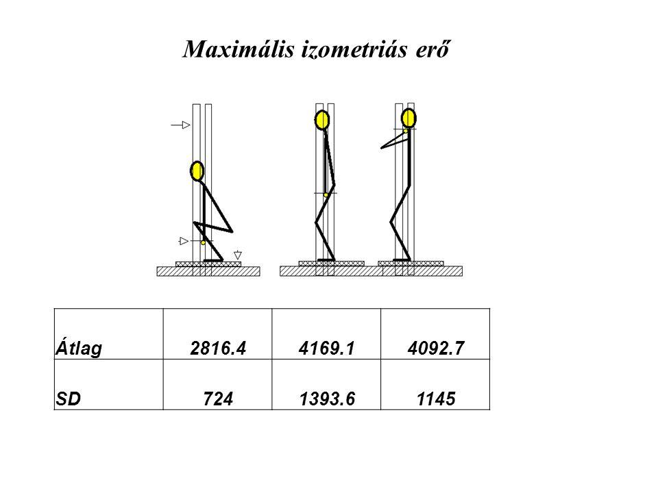 Átlag2816.44169.14092.7 SD7241393.61145 Maximális izometriás erő