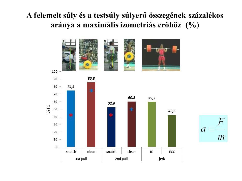 A felemelt súly és a testsúly súlyerő összegének százalékos aránya a maximális izometriás erőhöz (%) ** * *