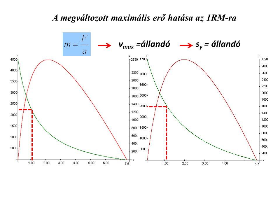 A megváltozott maximális erő hatása az 1RM-ra v max =állandós y = állandó
