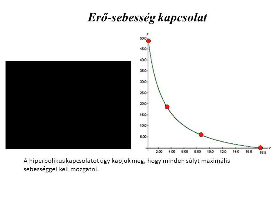 Sebesség 100% 90% 80% Intenzitás sebességgel kifejezve Súlyerő Az ábra jól mutatja, ha a maximális sebesség 90 vagy 80 százalékával mozgatjuk a súlyokat, akkor a görbék eltérnek egymástól, vagyis adott súly mozgatási sebessége a lehetséges 90 vagy 80 százaléka csak (lásd a következő diát).