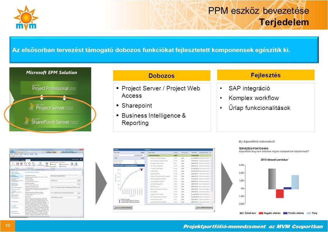 Projektportfólió-menedzsment az MVM Csoportban PPM eszköz bevezetése Terjedelem 10  Project Server / Project Web Access  Sharepoint  Business Intel