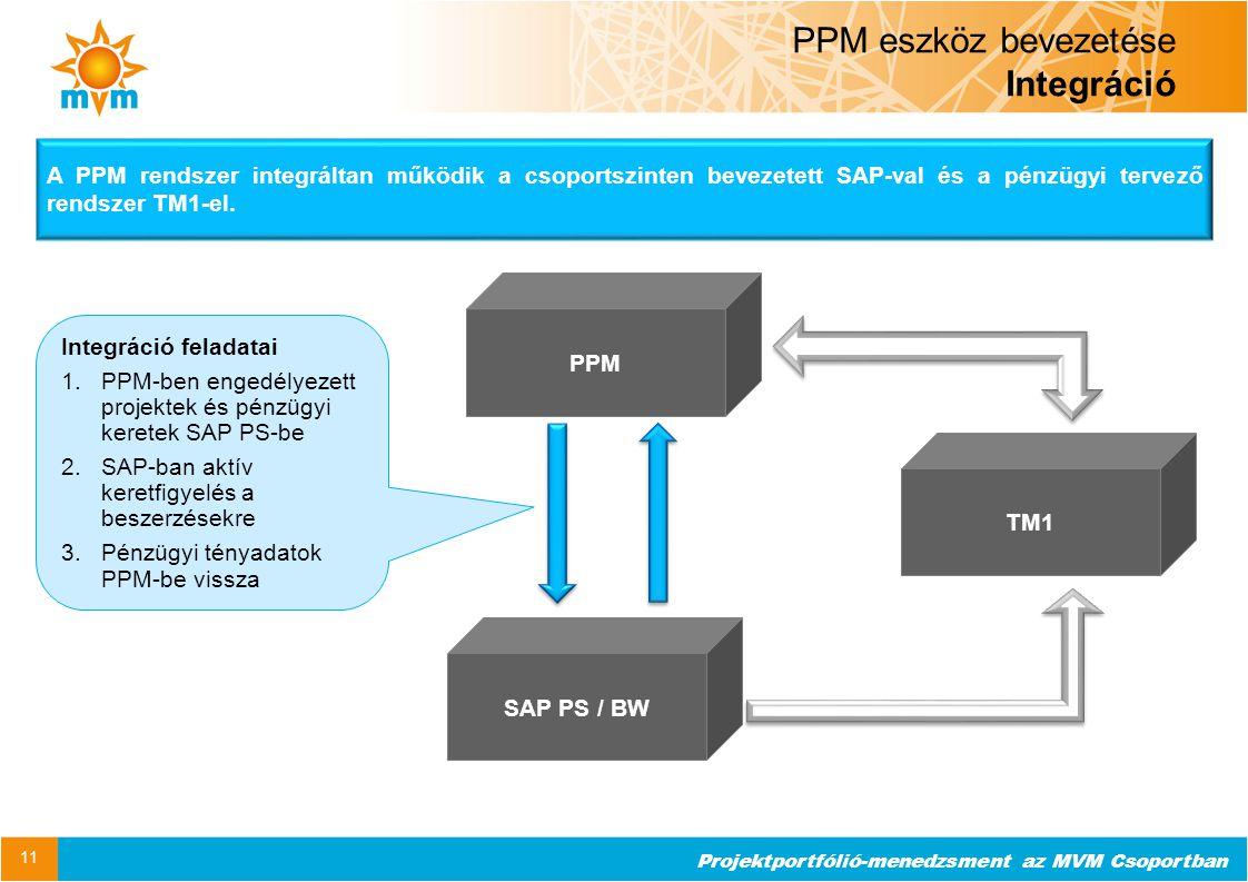 Projektportfólió-menedzsment az MVM Csoportban PPM eszköz bevezetése Integráció 11 PPM SAP PS / BW TM1 A PPM rendszer integráltan működik a csoportszi
