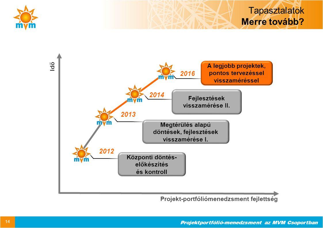 Projektportfólió-menedzsment az MVM Csoportban Tapasztalatok Merre tovább? 14 Projekt-portfóliómenedzsment fejlettség Idő 2012 2013 2016 A legjobb pro