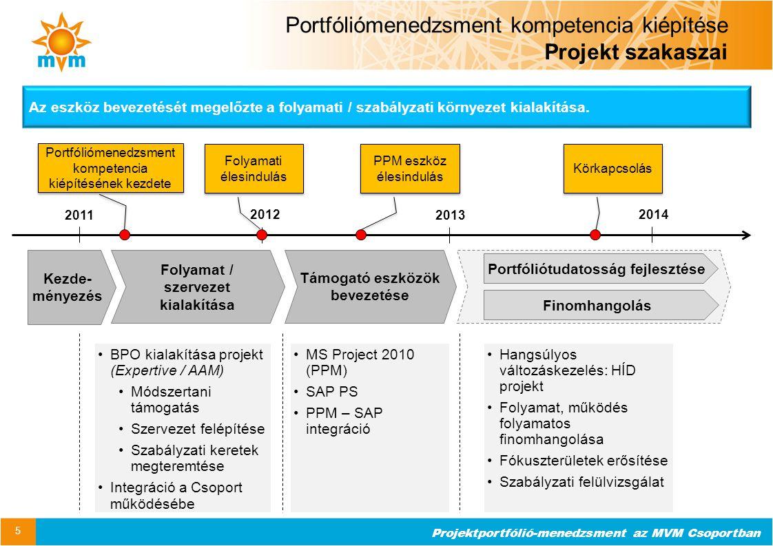 Projektportfólió-menedzsment az MVM Csoportban Portfóliómenedzsment kompetencia kiépítése Projekt szakaszai 5 Folyamat / szervezet kialakítása Támogat