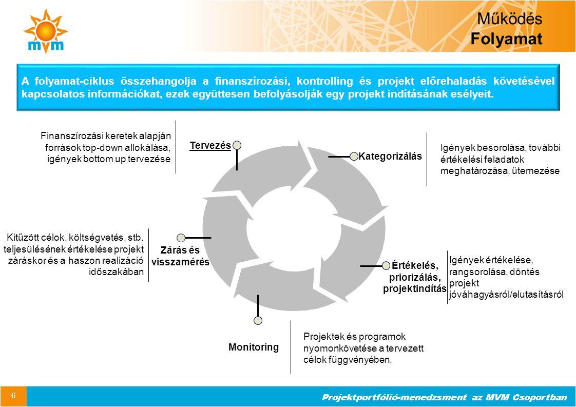 Projektportfólió-menedzsment az MVM Csoportban Működés Folyamat 6 Monitoring Értékelés, priorizálás, projektindítás Kategorizálás Tervezés Zárás és vi