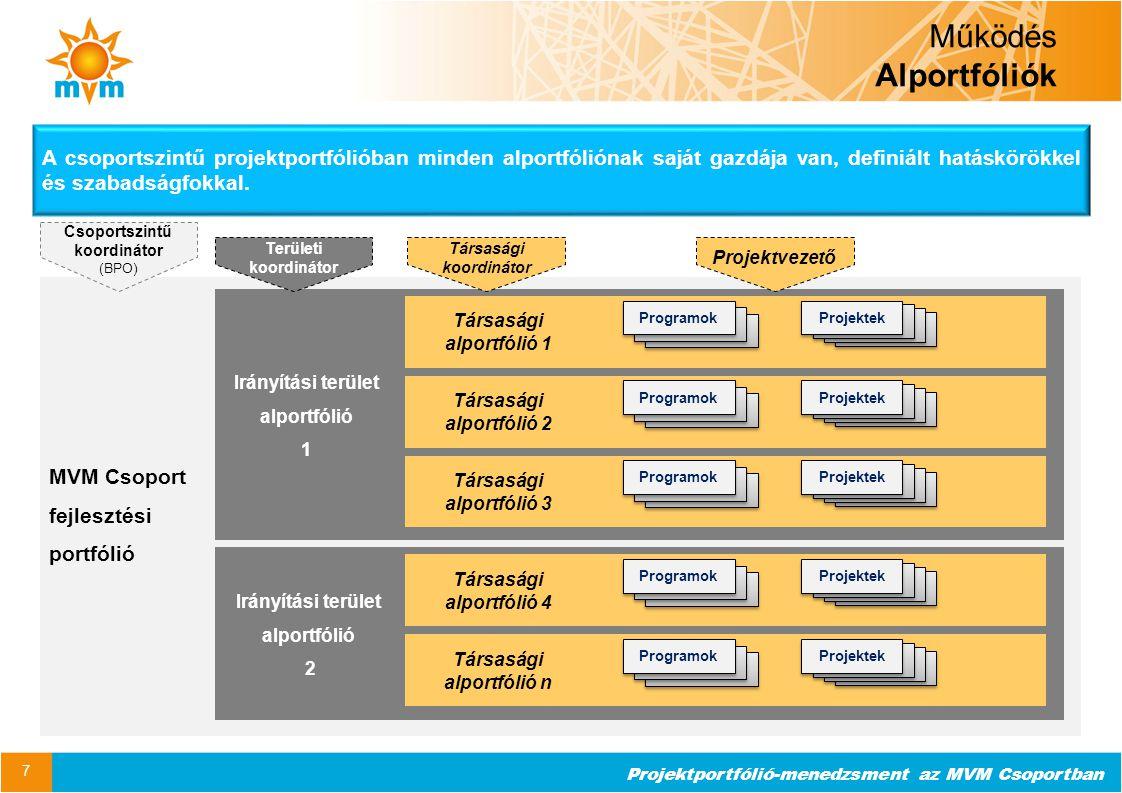 Projektportfólió-menedzsment az MVM Csoportban Működés Alportfóliók 7 A csoportszintű projektportfólióban minden alportfóliónak saját gazdája van, def