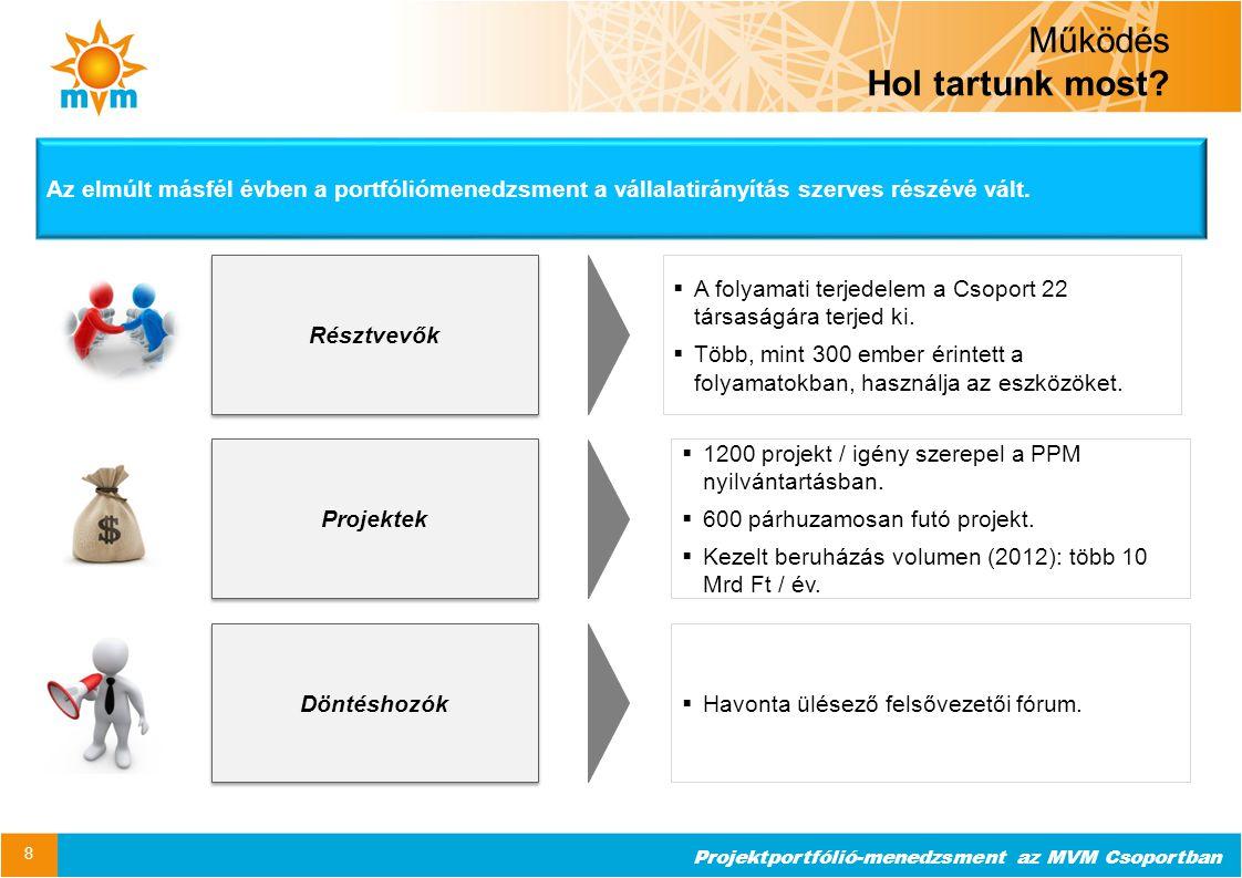 Projektportfólió-menedzsment az MVM Csoportban Működés Hol tartunk most? 8 Projektek Résztvevők Döntéshozók  A folyamati terjedelem a Csoport 22 társ