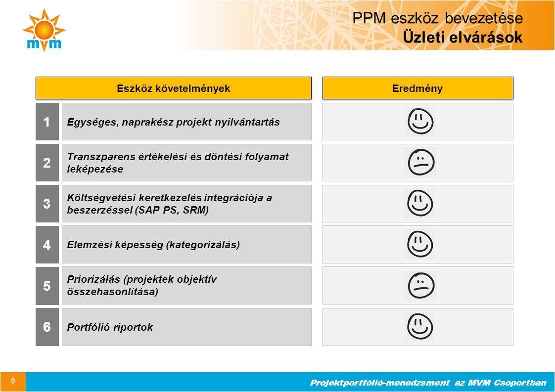 Projektportfólió-menedzsment az MVM Csoportban PPM eszköz bevezetése Üzleti elvárások 9 1 2 4 5 Egységes, naprakész projekt nyilvántartás Priorizálás