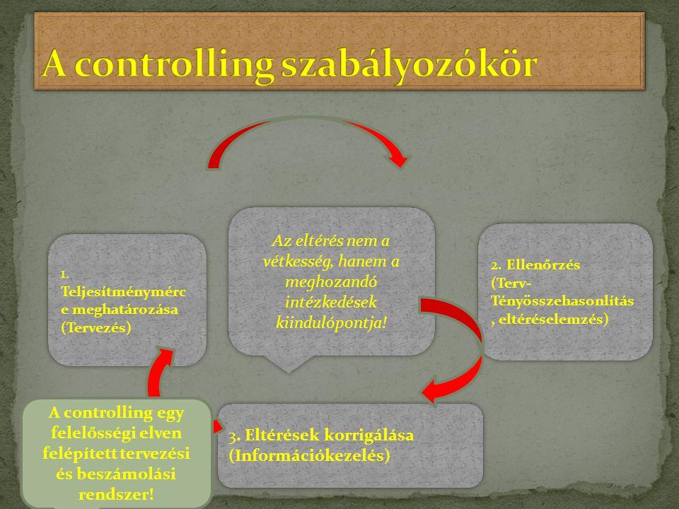 Az eltérés nem a vétkesség, hanem a meghozandó intézkedések kiindulópontja! 2. Ellenőrzés (Terv- Tényösszehasonlítás, eltéréselemzés) 2. Ellenőrzés (T