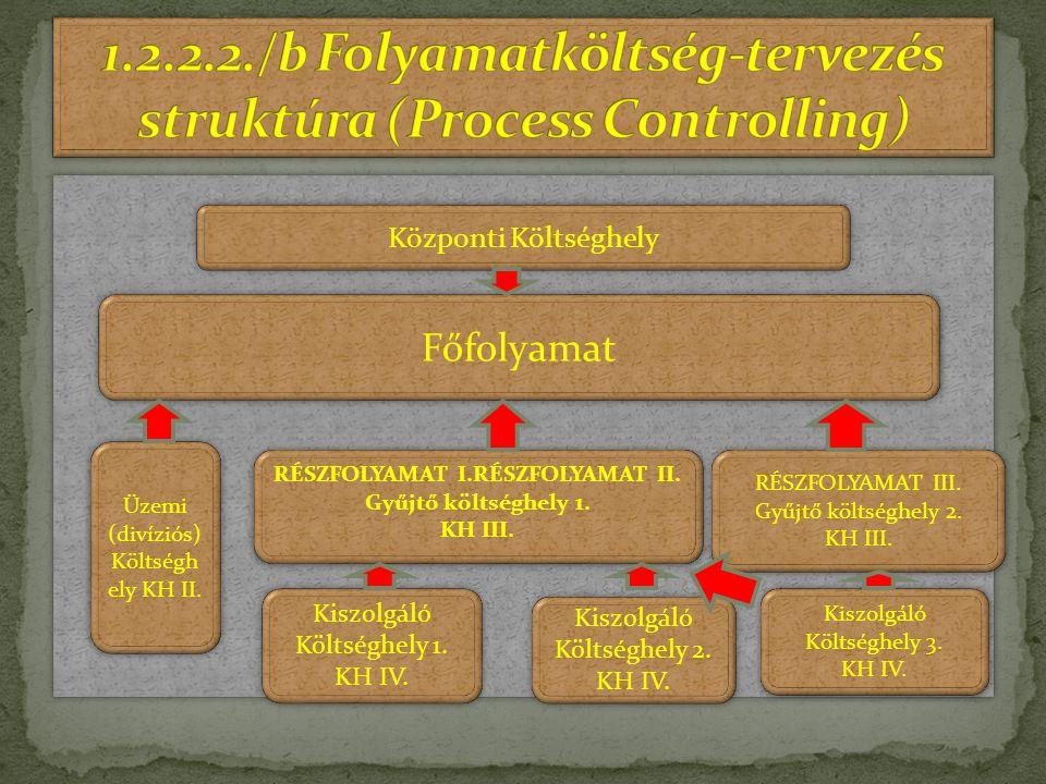 Központi Költséghely Főfolyamat Üzemi (divíziós) Költségh ely KH II. Üzemi (divíziós) Költségh ely KH II. RÉSZFOLYAMAT I.RÉSZFOLYAMAT II. Gyűjtő költs