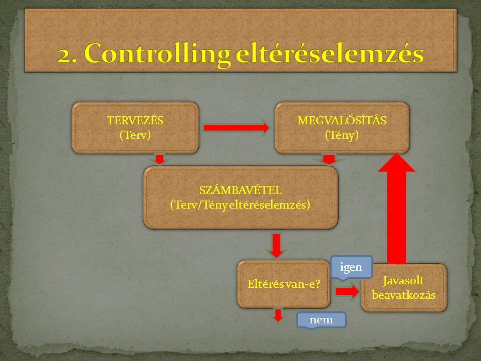 TERVEZÉS (Terv) TERVEZÉS (Terv) MEGVALÓSÍTÁS (Tény) MEGVALÓSÍTÁS (Tény) SZÁMBAVÉTEL (Terv/Tény eltéréselemzés) SZÁMBAVÉTEL (Terv/Tény eltéréselemzés)