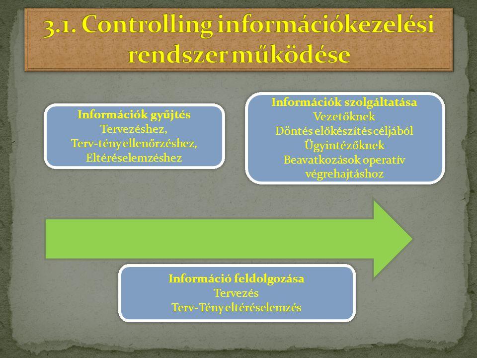 Információk gyűjtés Tervezéshez, Terv-tény ellenőrzéshez, Eltéréselemzéshez Információk gyűjtés Tervezéshez, Terv-tény ellenőrzéshez, Eltéréselemzéshe