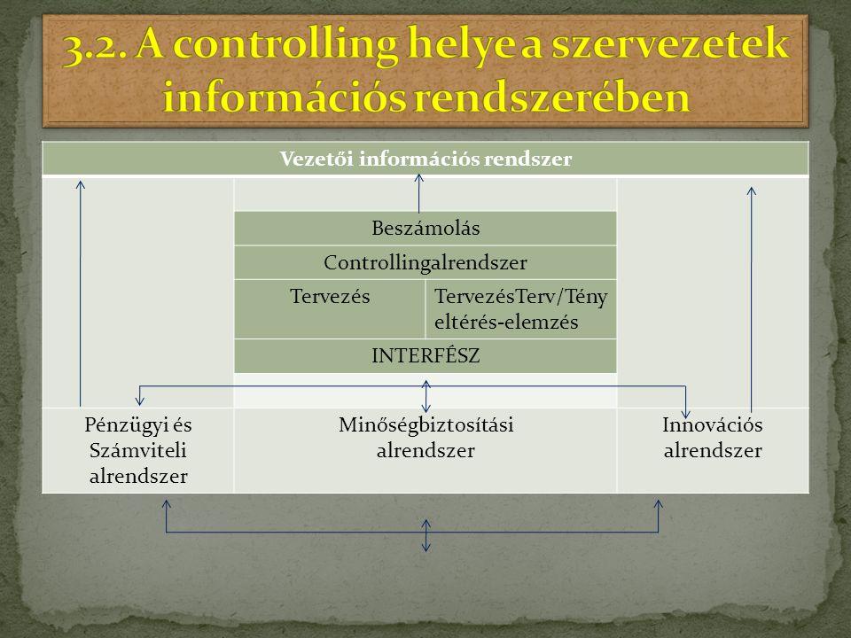 Vezetői információs rendszer Beszámolás Controllingalrendszer TervezésTervezésTerv/Tény eltérés-elemzés INTERFÉSZ Pénzügyi és Számviteli alrendszer Mi