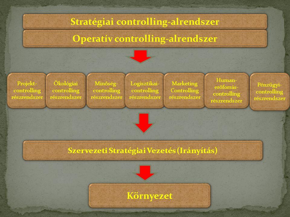 Stratégiai controlling-alrendszer Operatív controlling-alrendszer Projekt- controlling részrendszer Projekt- controlling részrendszer Ökológiai contro