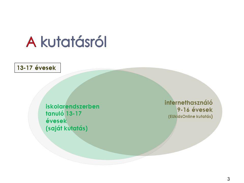 3 iskolarendszerben tanuló 13-17 évesek (saját kutatás) 13-17 évesek internethasználó 9-16 évesek (EUkidsOnline kutatás )