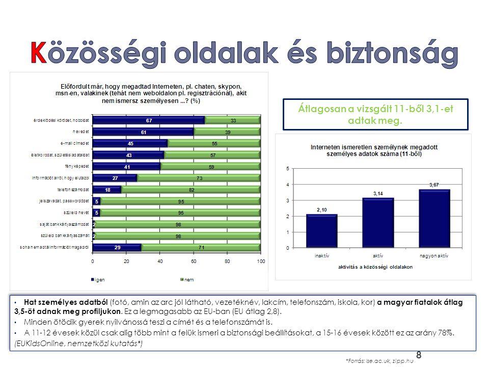 Hat személyes adatból (fotó, amin az arc jól látható, vezetéknév, lakcím, telefonszám, iskola, kor) a magyar fiatalok átlag 3,5-öt adnak meg profiljuk