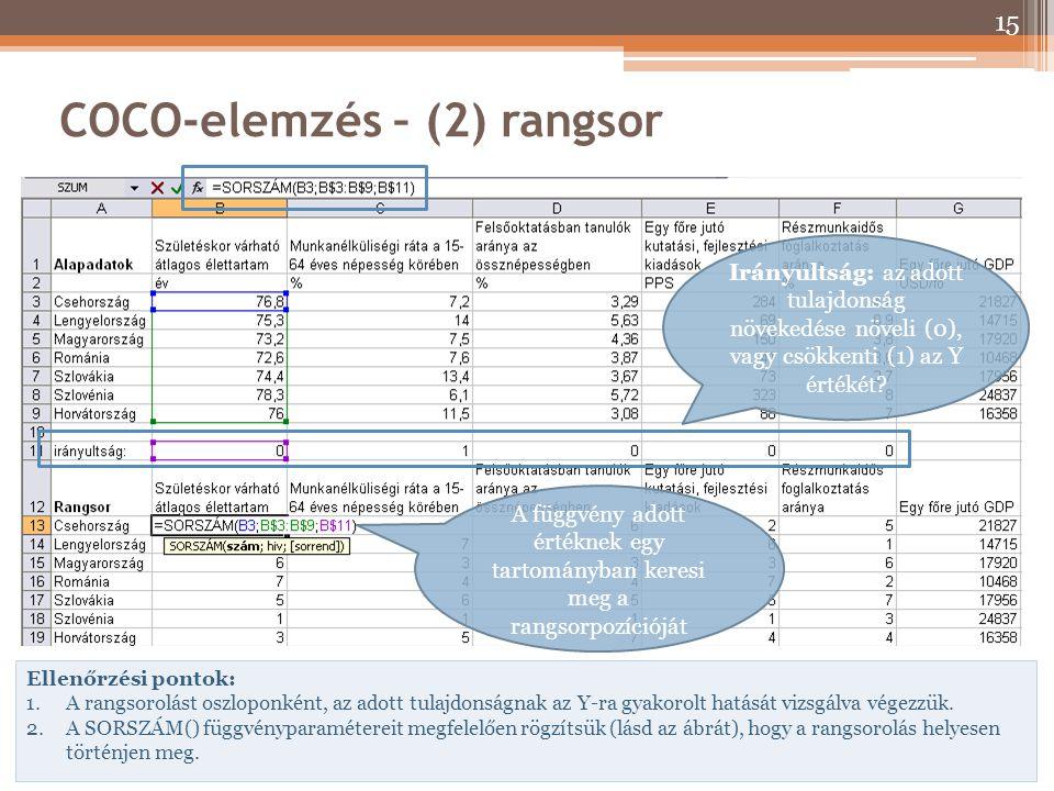 COCO-elemzés – (2) rangsor Ellenőrzési pontok: 1.A rangsorolást oszloponként, az adott tulajdonságnak az Y-ra gyakorolt hatását vizsgálva végezzük. 2.