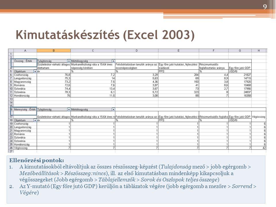 Kimutatáskészítés (Excel 2003) Ellenőrzési pontok: 1.A kimutatásokból eltávolítjuk az összes részösszeg-képzést (Tulajdonság mező > jobb egérgomb > Me