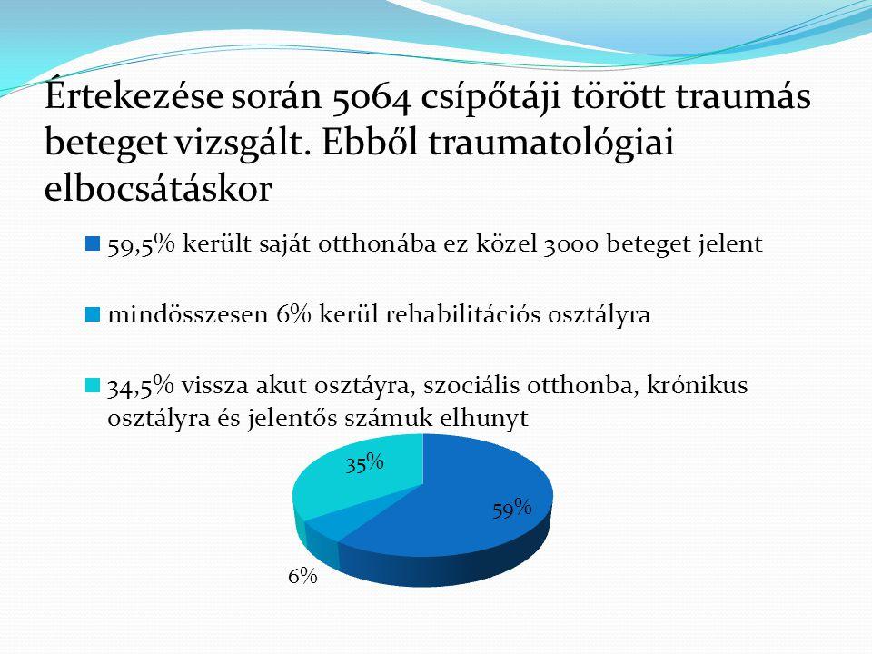 Értekezése során 5064 csípőtáji törött traumás beteget vizsgált. Ebből traumatológiai elbocsátáskor