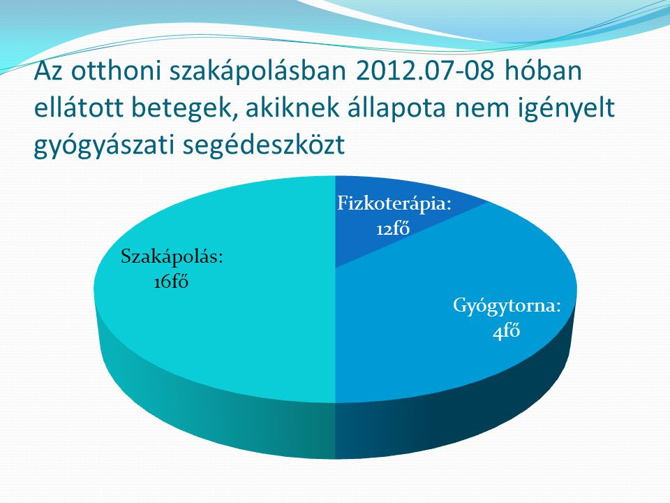 Az otthoni szakápolásban 2012.07-08 hóban ellátott betegek, akiknek állapota nem igényelt gyógyászati segédeszközt