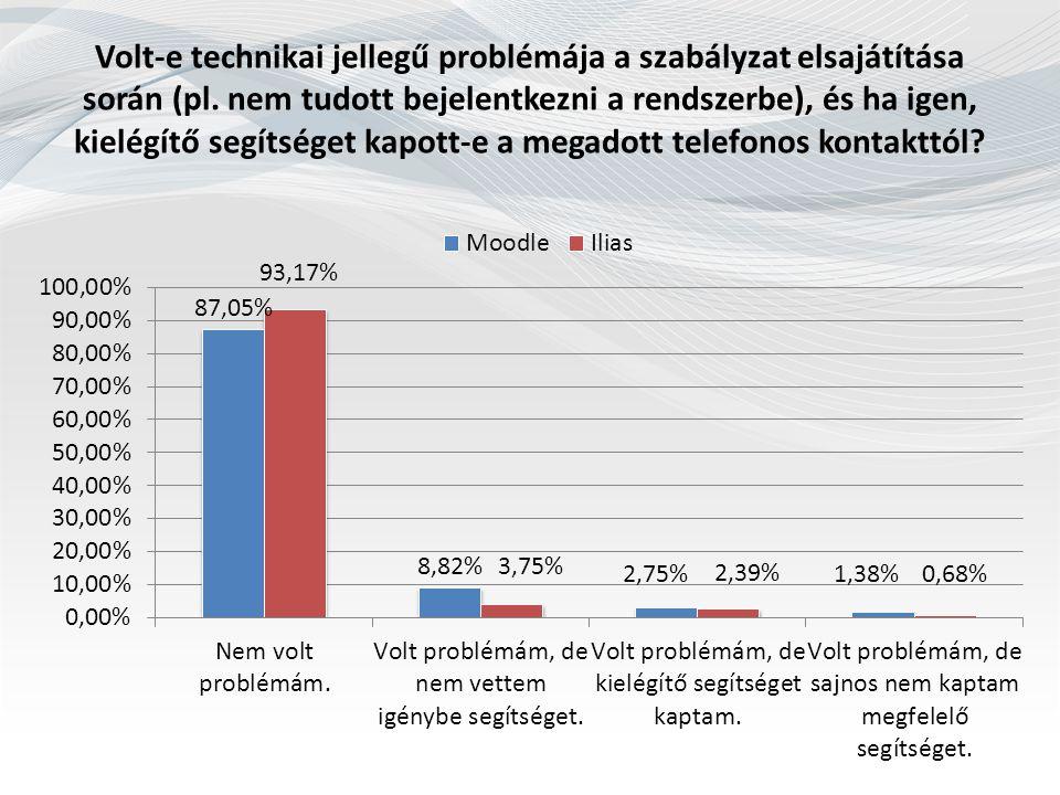 Volt-e technikai jellegű problémája a szabályzat elsajátítása során (pl. nem tudott bejelentkezni a rendszerbe), és ha igen, kielégítő segítséget kapo