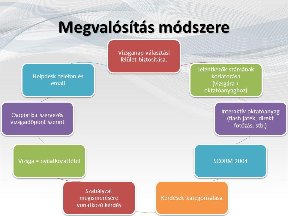 Megvalósítás módszere Vizsganap választási felület biztosítása. Jelentkezők számának korlátozása (vizsgára + oktatóanyaghoz) Interaktív oktatóanyag (f
