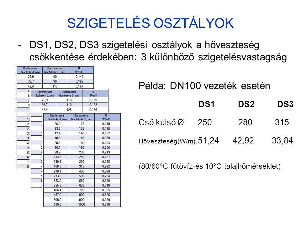 SZIGETELÉS OSZTÁLYOK -DS1, DS2, DS3 szigetelési osztályok a hőveszteség csökkentése érdekében: 3 különböző szigetelésvastagság Példa: DN100 vezeték es