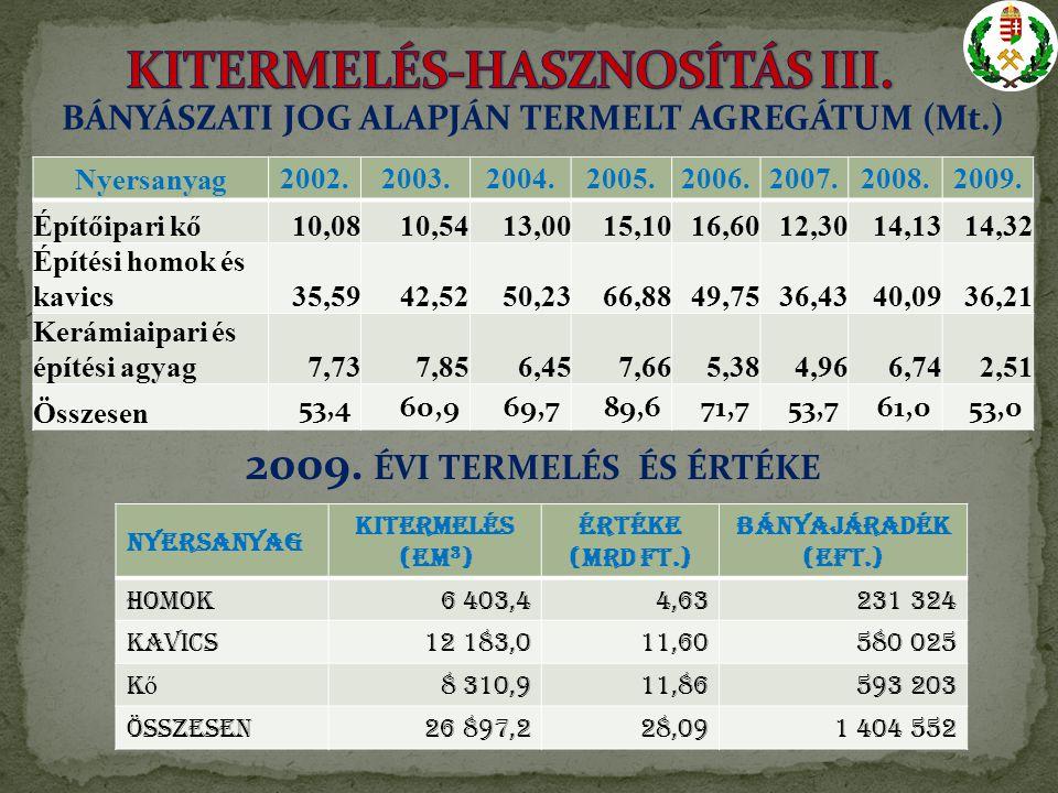 Nyersanyag2002.2003.2004.2005.2006.2007.2008.2009.