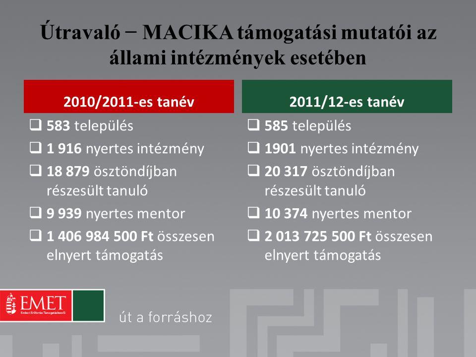Útravaló − MACIKA támogatási mutatói az állami intézmények esetében 2010/2011-es tanév  583 település  1 916 nyertes intézmény  18 879 ösztöndíjban