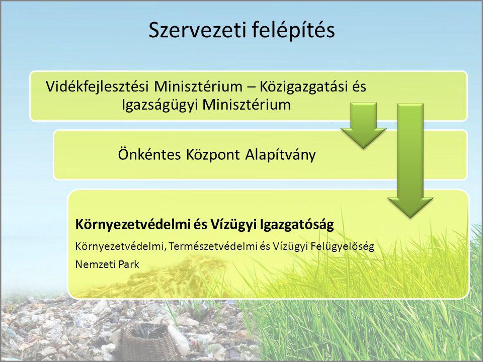 Szervezeti felépítés Vidékfejlesztési Minisztérium – Közigazgatási és Igazságügyi Minisztérium Önkéntes Központ Alapítvány Környezetvédelmi és Vízügyi Igazgatóság Környezetvédelmi, Természetvédelmi és Vízügyi Felügyelőség Nemzeti Park