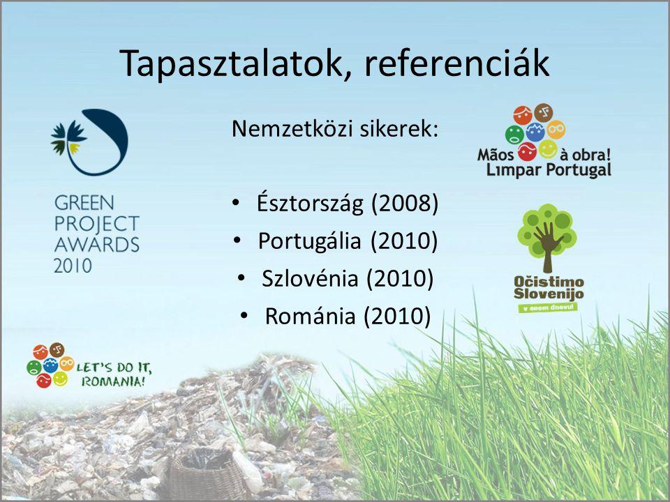 Tapasztalatok, referenciák Nemzetközi sikerek: Észtország (2008) Portugália (2010) Szlovénia (2010) Románia (2010)