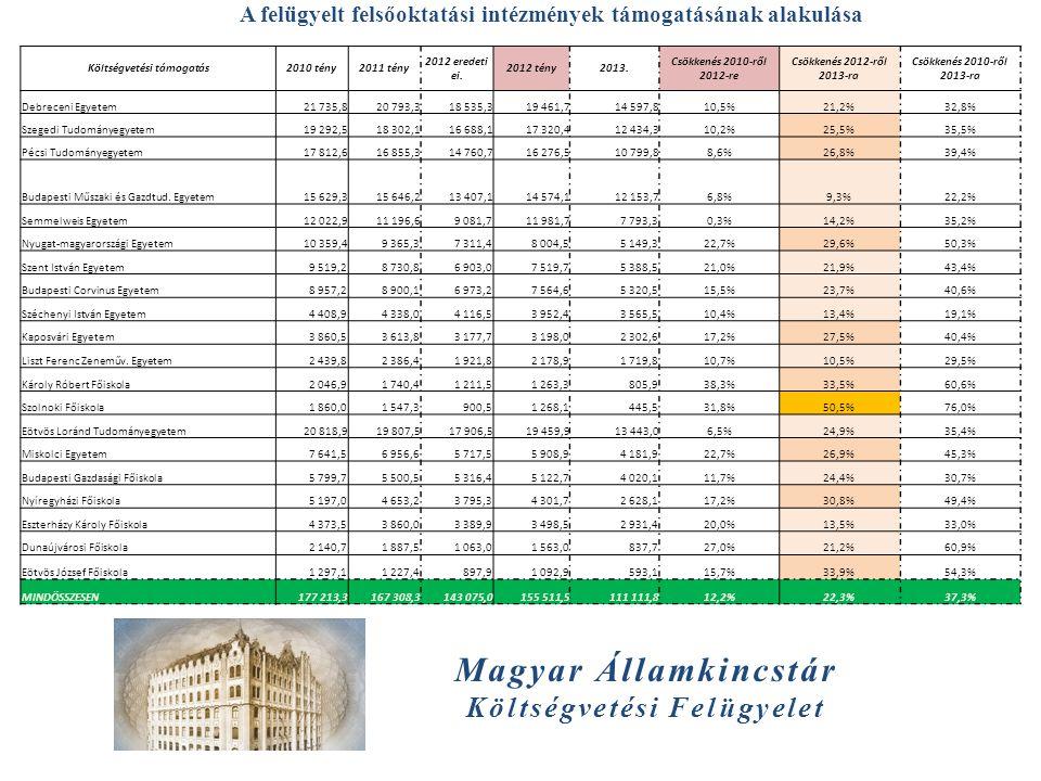 Magyar Államkincstár Költségvetési Felügyelet A felügyelt felsőoktatási intézmények támogatásának alakulása Költségvetési támogatás2010 tény2011 tény