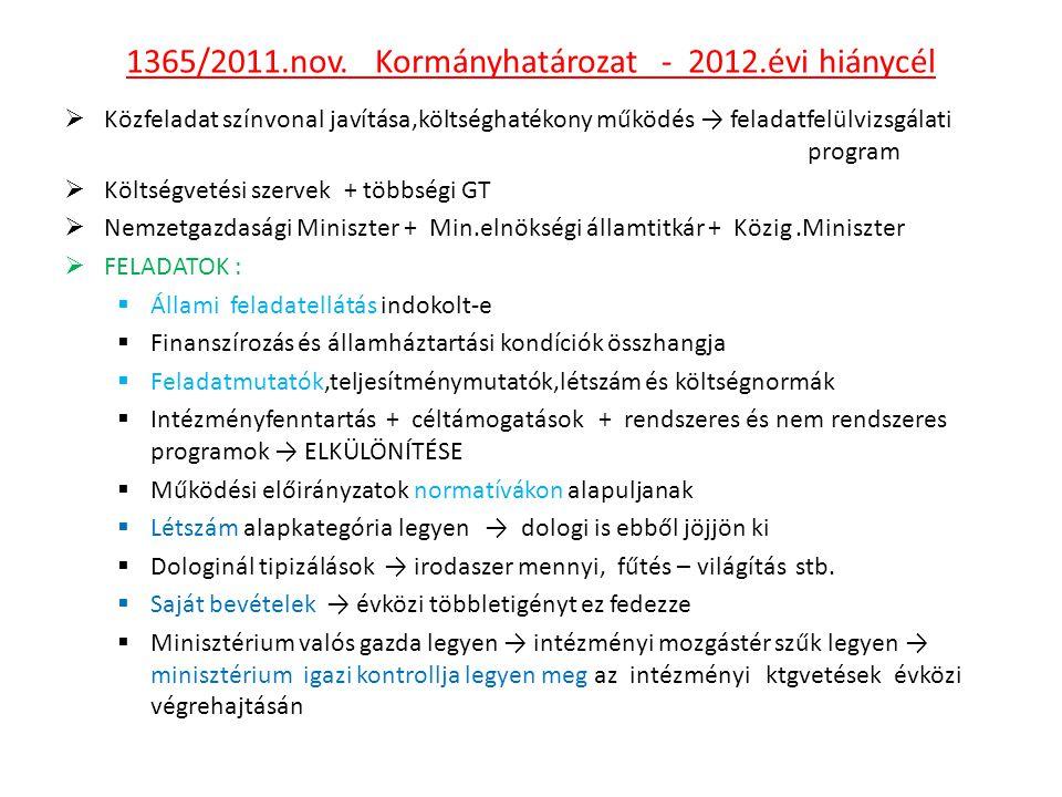 1365/2011.nov. Kormányhatározat - 2012.évi hiánycél  Közfeladat színvonal javítása,költséghatékony működés → feladatfelülvizsgálati program  Költség