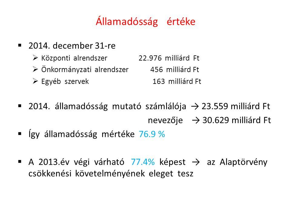 Államadósság értéke  2014. december 31-re  Központi alrendszer 22.976 milliárd Ft  Önkormányzati alrendszer 456 milliárd Ft  Egyéb szervek 163 mil