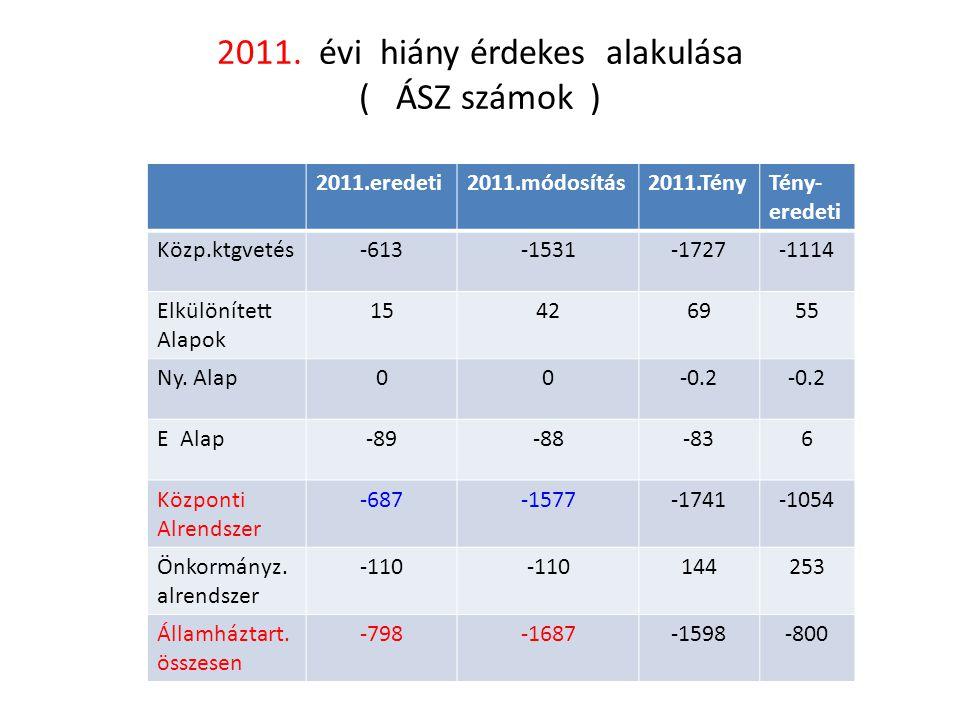 2011. évi hiány érdekes alakulása ( ÁSZ számok ) 2011.eredeti2011.módosítás2011.TényTény- eredeti Közp.ktgvetés-613-1531-1727-1114 Elkülönített Alapok