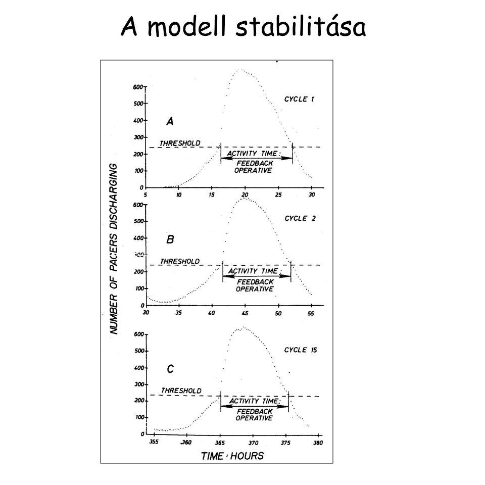 A modell stabilitása