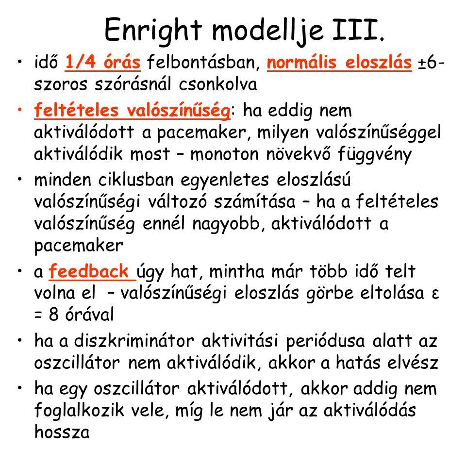 Enright modellje III.